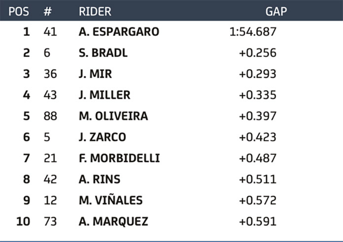 Aleix Espargaro Tops Day 1, Every Factory In The Top Seven