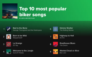 Research Finds 'bad To The Bone' Is The Most Popular Song For Bikers